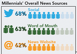 millenials' most trusted news sources