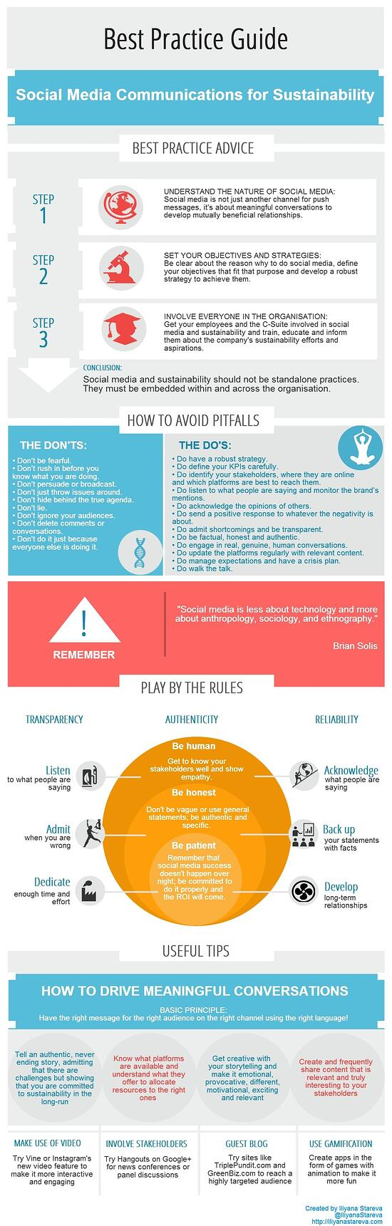 Best Practice Guide Social Media for Sustainability Communications Infographic