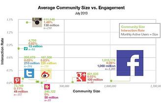 Instagram a powerful tool for community engagement