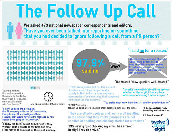 The Follow Up Call Infographic - PR pros and Journalists