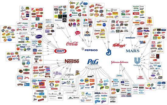 The Illusion of Choice - the 10 Mega Corporations