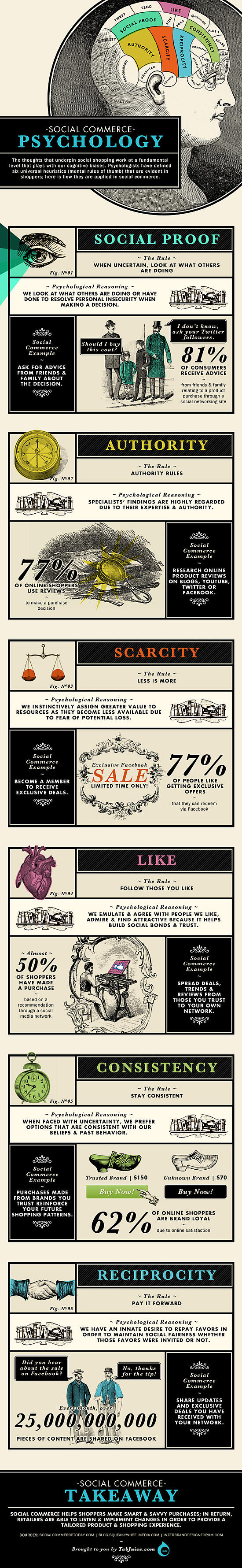 The Psychology of Social Commerce Infographic