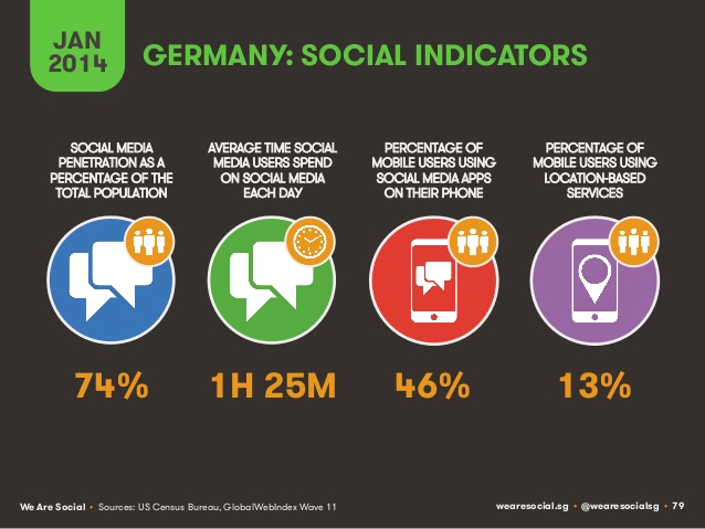 Social indicators Germany