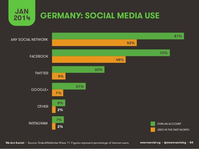 Social media use in Germany