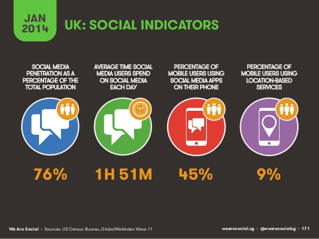 Social indicators the UK