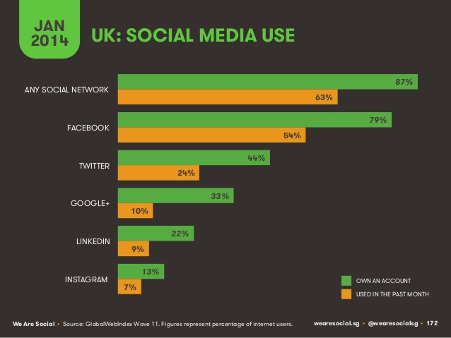 Social media use in the UK