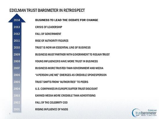 Edelman Trust Barometer in Retrospect