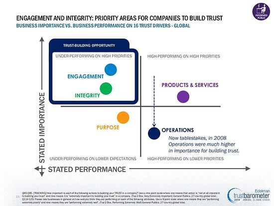 Priority areas for companies to build trust