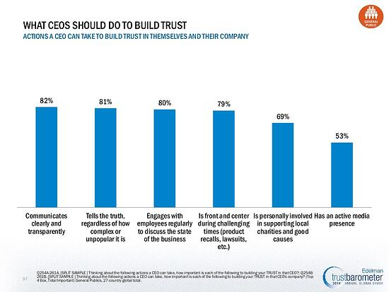 What CEOs should do to buils trust