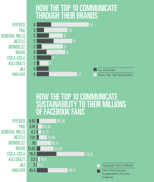 How the top 10 FMCG brands communicate sustainability via social media
