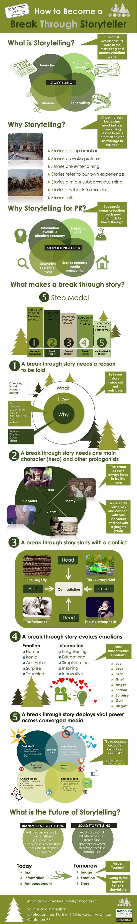 How-to-become-a-break-through-storyteller-infographic