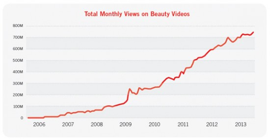 total-monthly-views-on-beauty-videos