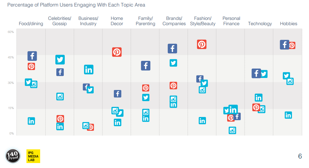How users engage on each social network around different topic areas