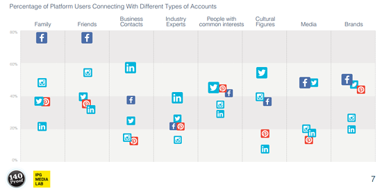 How users choose to connect with others on social networks