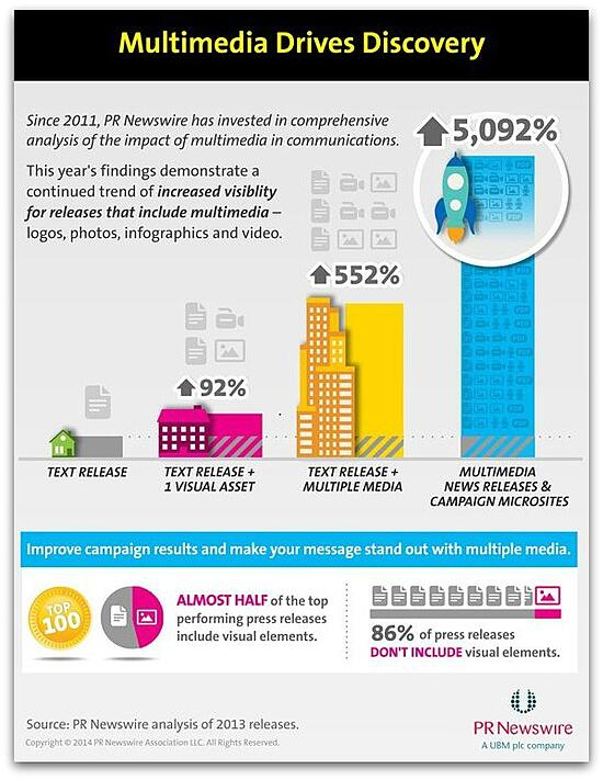 Multimedia_Increase_Press_Releases_Visibility_Infographic