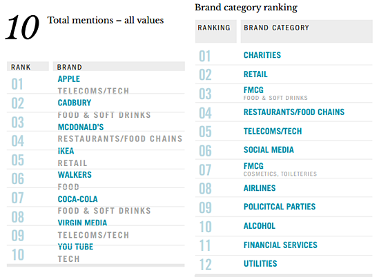 Top storytelling brands and industries