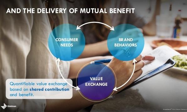 brandshare-how-brands-people-create-value-exchange