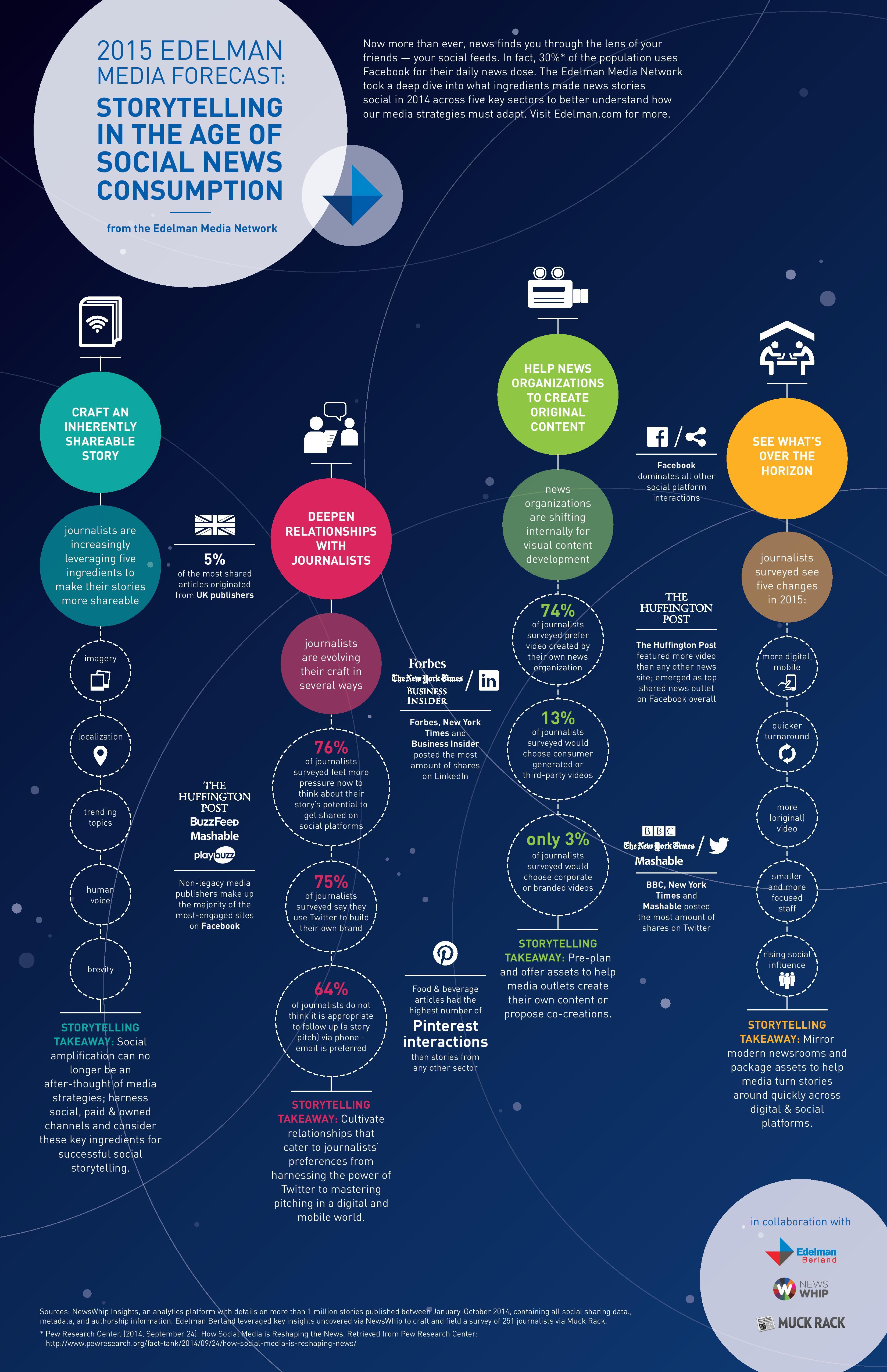 Storytelling-Media-Trends-Infographic-2014