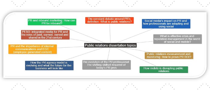 Phd thesis on public relations
