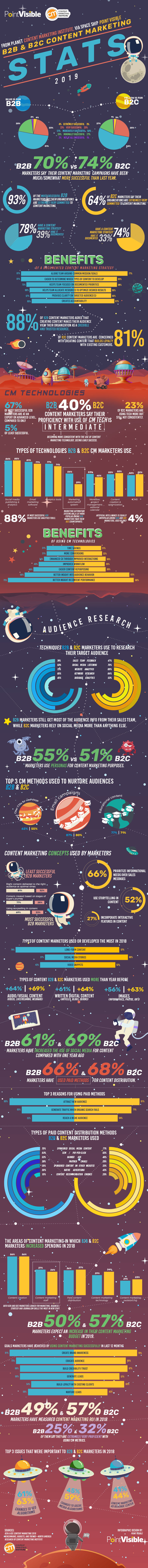 B2B-B2C-CM-stats-2019-infographic