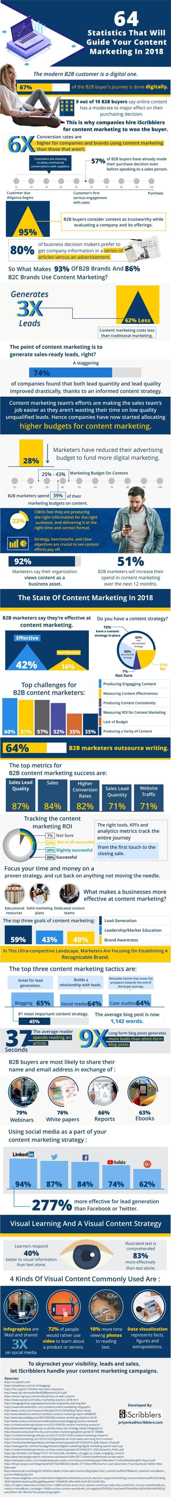 Content_Marketing_Statistics_Infographic