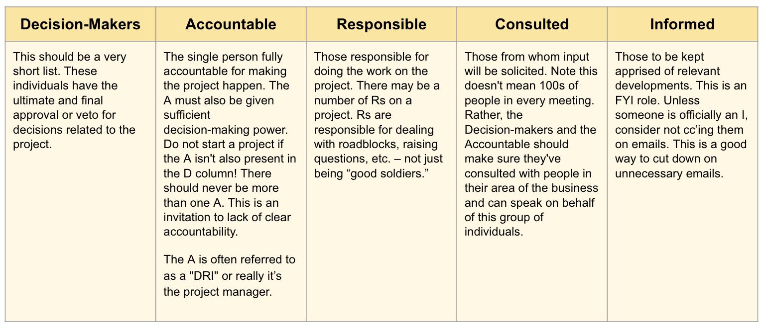 DARCI framework for project management