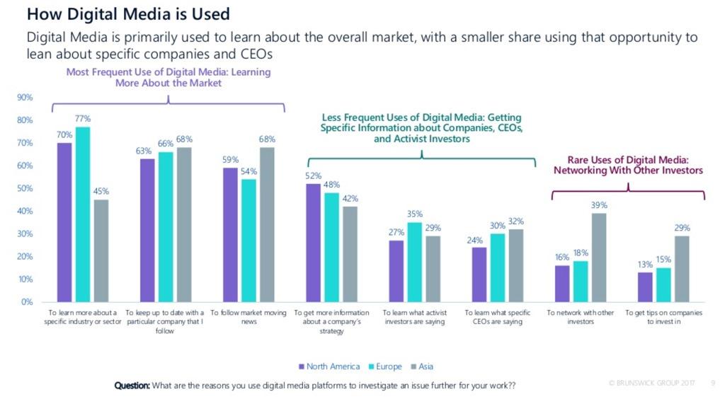 How-digital-media-is-used-among-investors