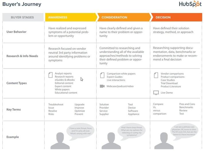 HubSpot-Customer-Journey-buyers-journey.jpg