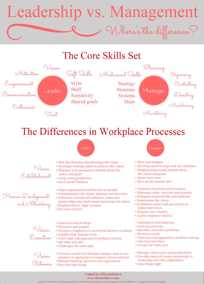 Leadership vs. Management Infographic