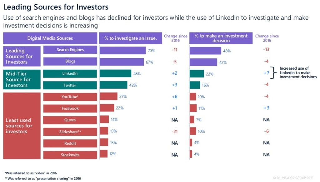 Leading-sources-for-investors