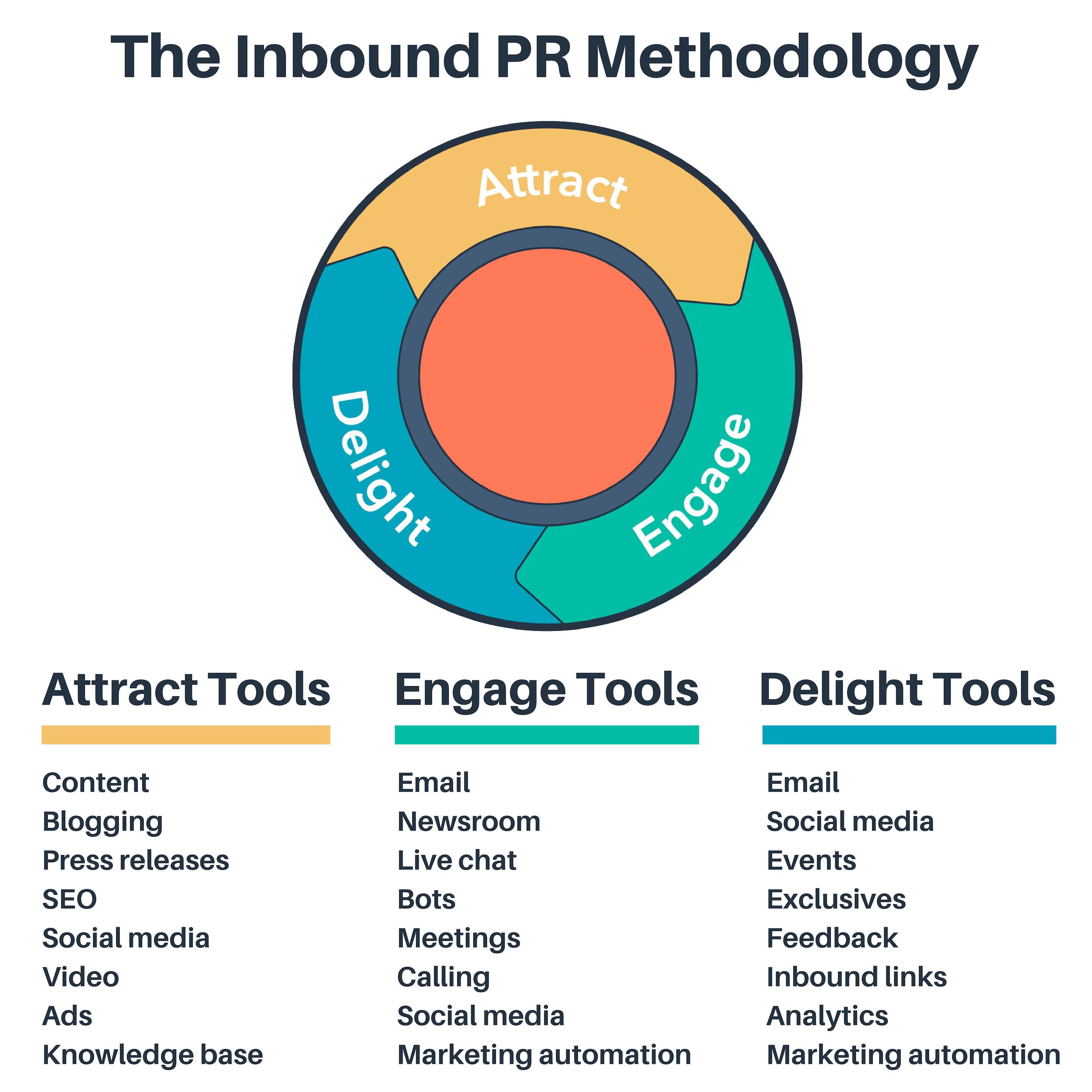 New Inbound PR Methodology