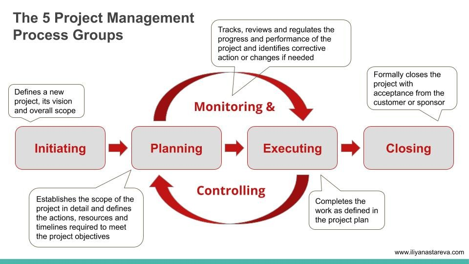 Project Management project groups
