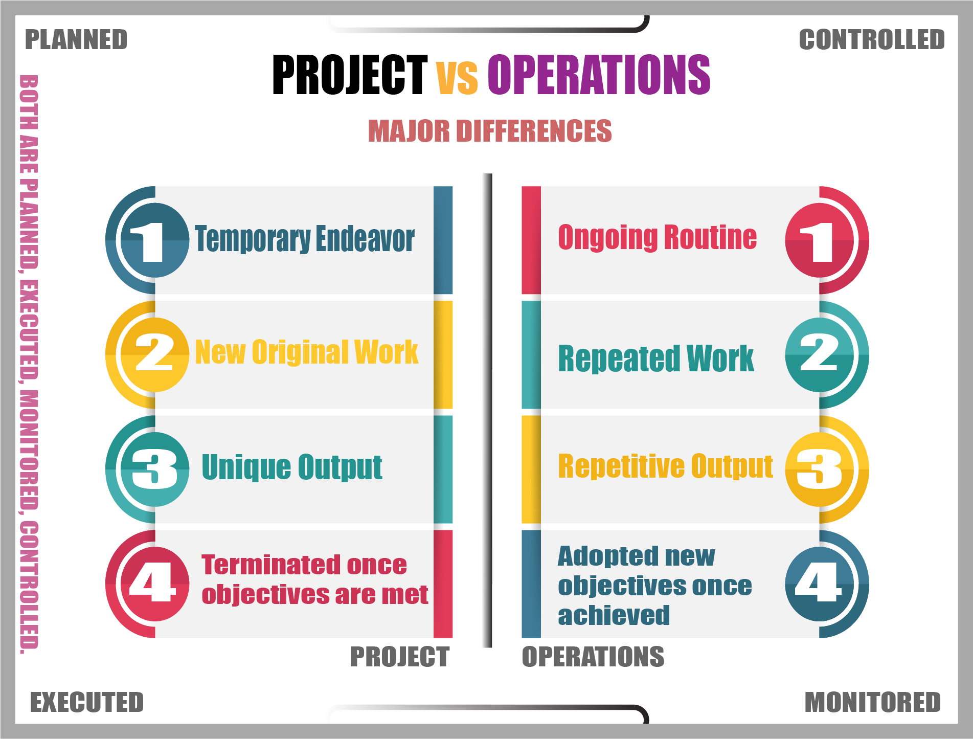 Project-Vs-Operations infographic