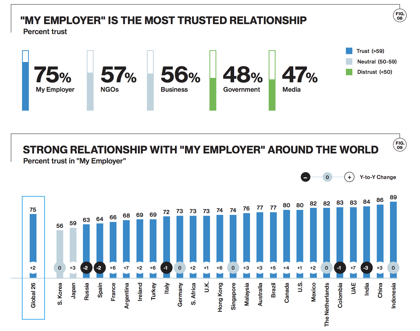 people trust their employer more than any other institution around the world