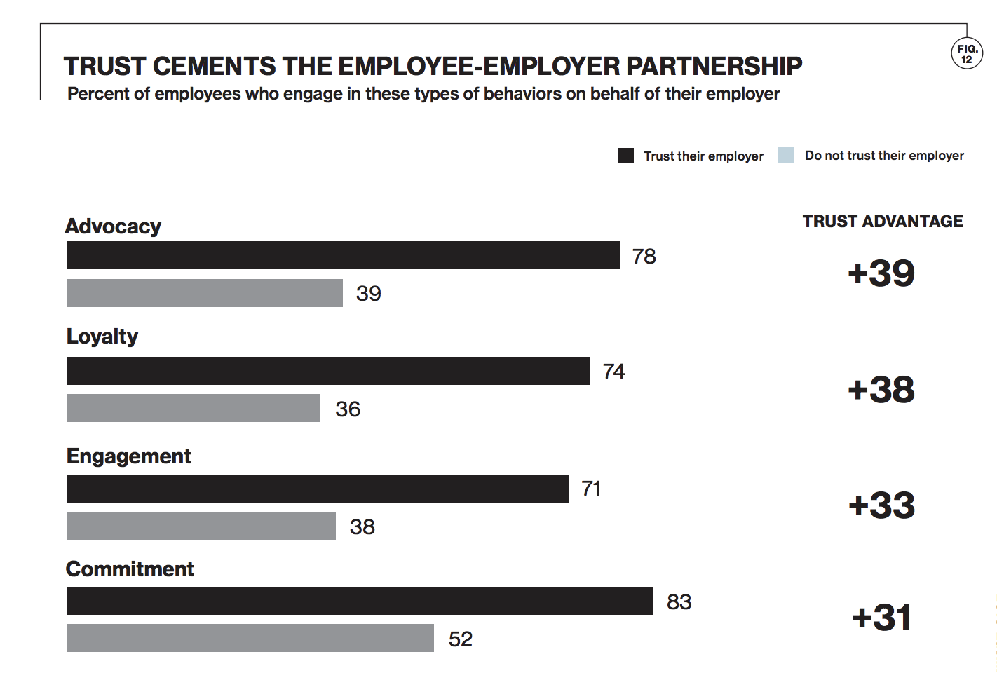 the benefits of trust in the employer