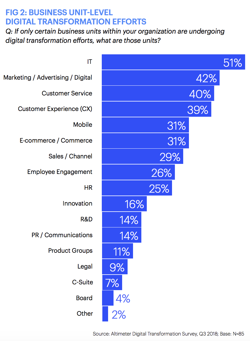 business units and departments leading digital transformation