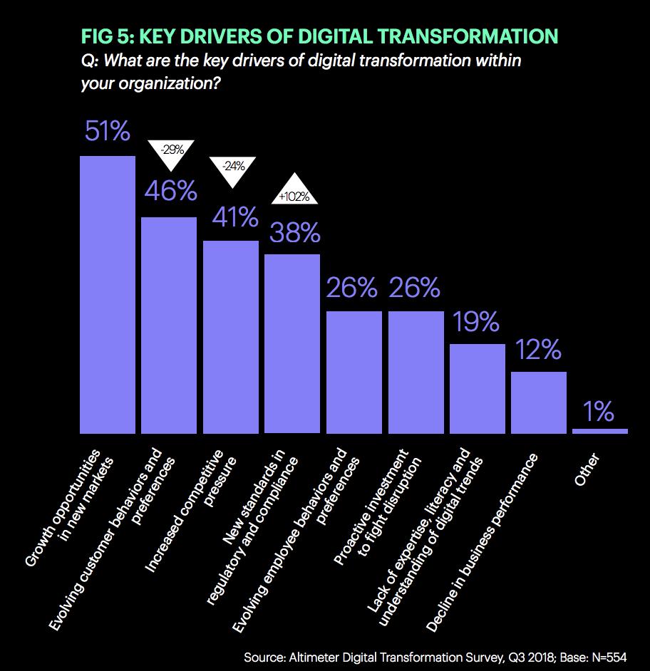 key drivers of digital transformation growth