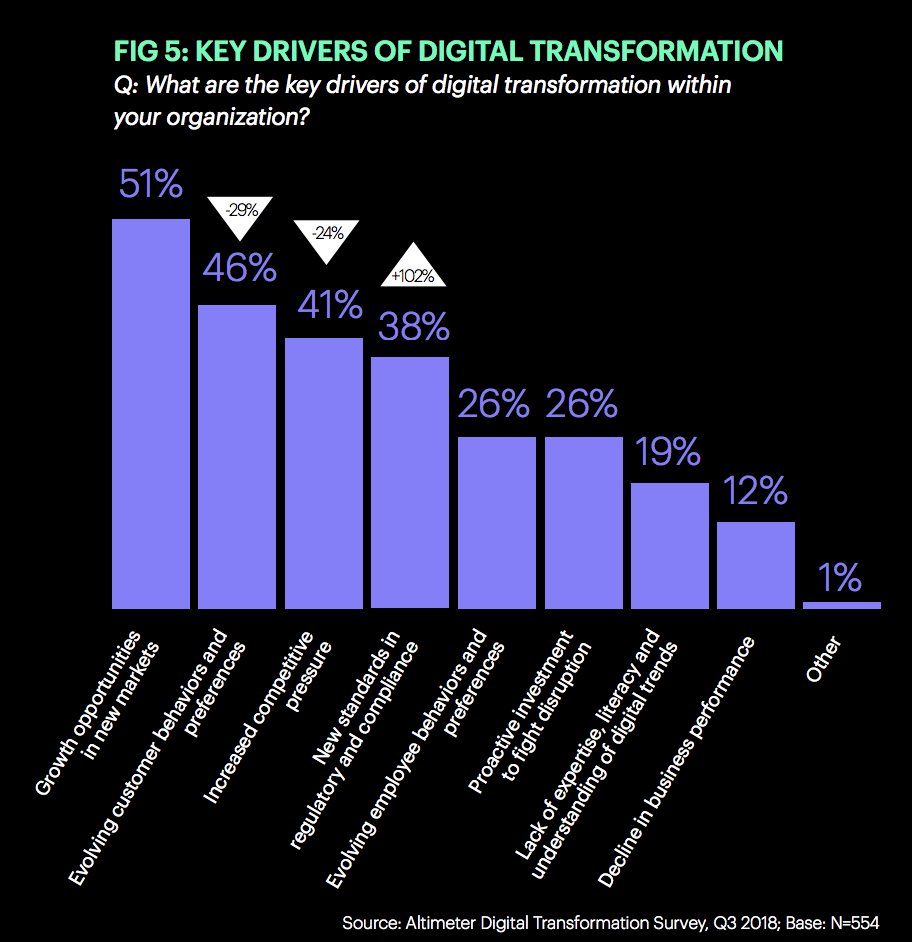 key drivers of digital transformation growth