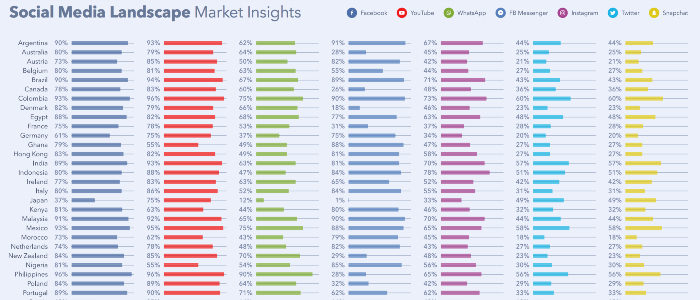 Social media landscape and trends