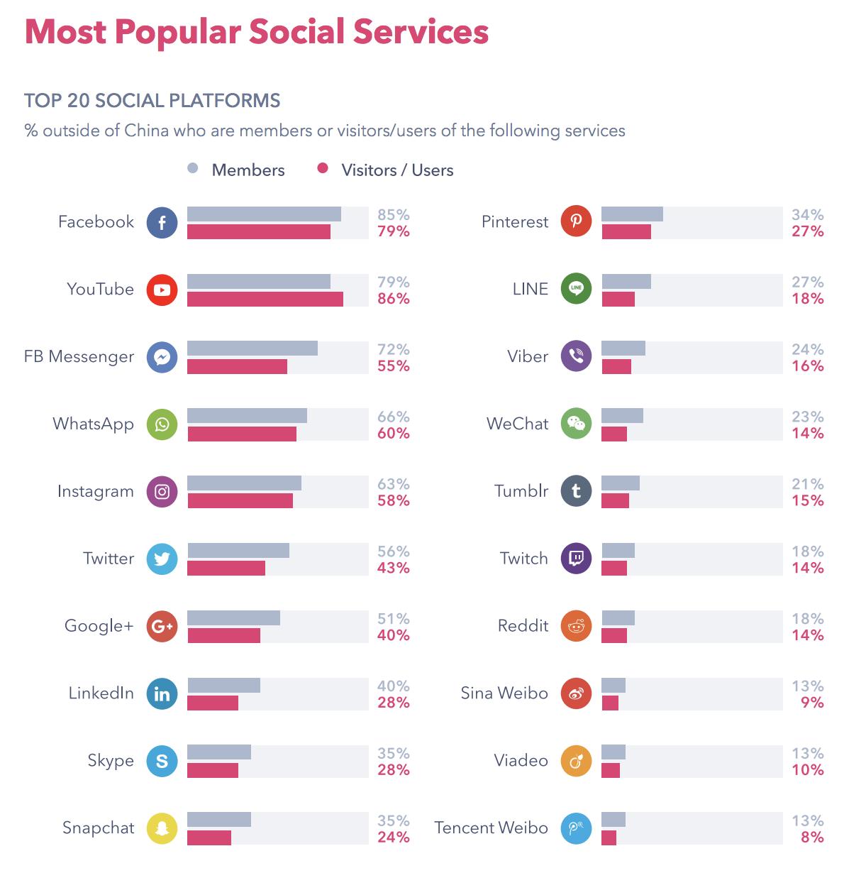 Top 20 social media networks based on usage