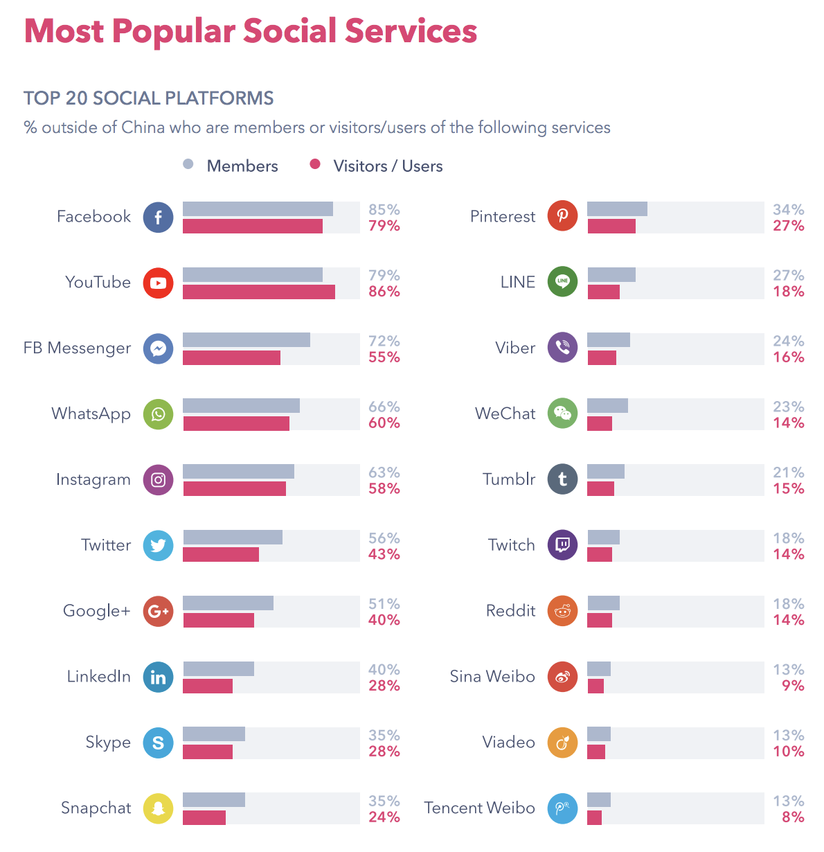 Top 20 social media networks based on usage