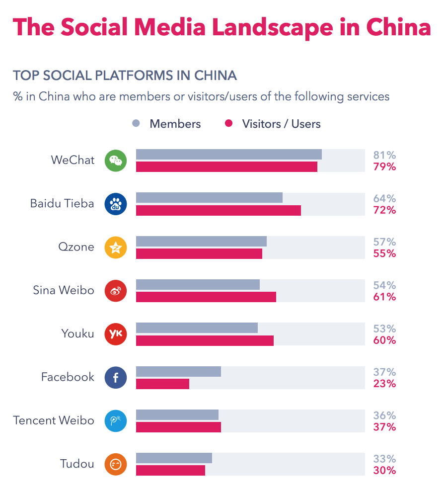 Top social media networks in China