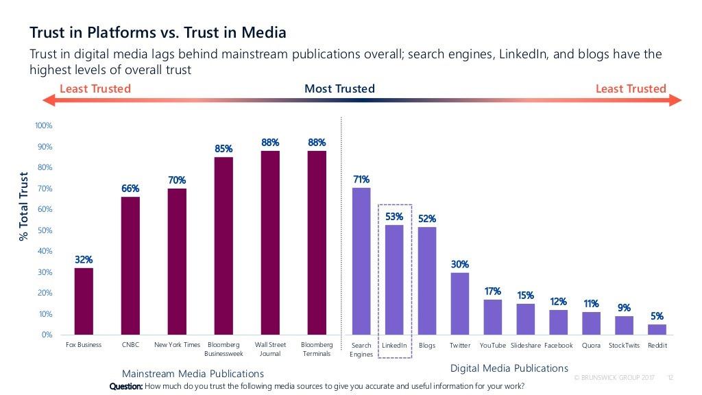 Trust-in-platforms-v-trust-in-traditional-media