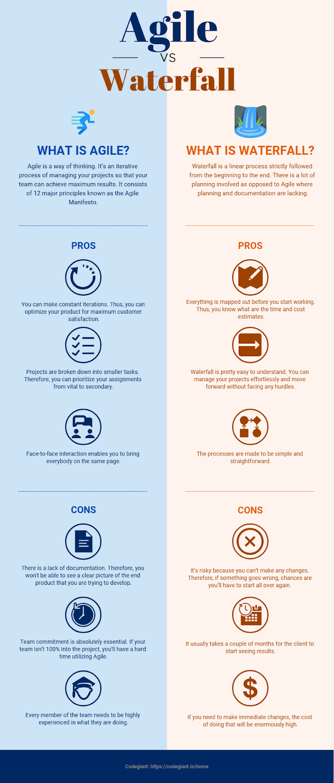 agile vs waterfall project management pros and cons infographic