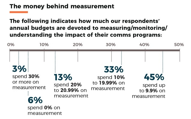 budget spent on PR measurement