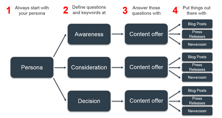 content creation thought process step by step.png