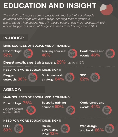 Digital PR report education in social media
