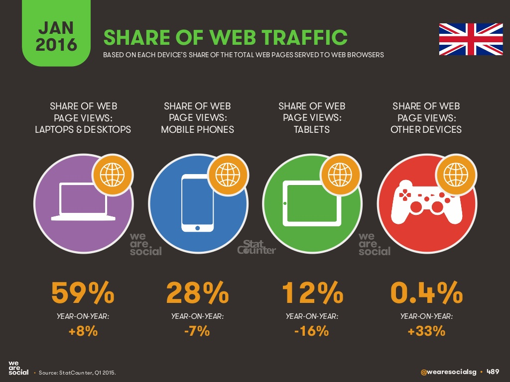 digital_share_of_web_traffic_in_the_uk__2016.jpg