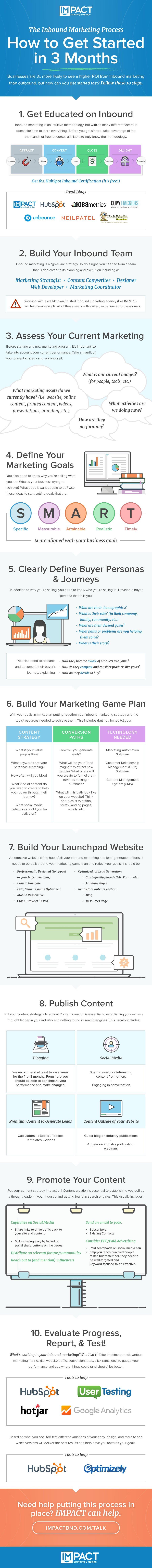 inbound-marketing-process[updated]