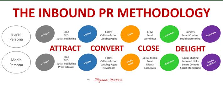 inbound_pr_methodology.png